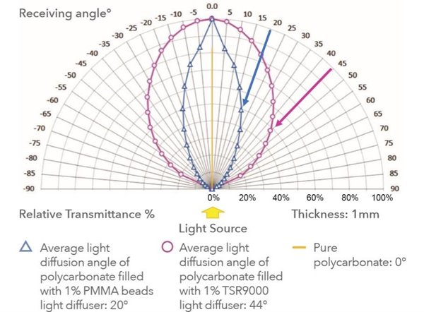 Tospearl-recieving-angle-vs-relative-transmittance-for-TSR9000.jpg