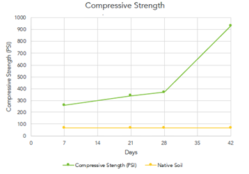 Perma-Zyme-Compressive-Strength.PNG
