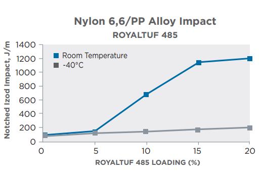 Royaltuf 485 Impact