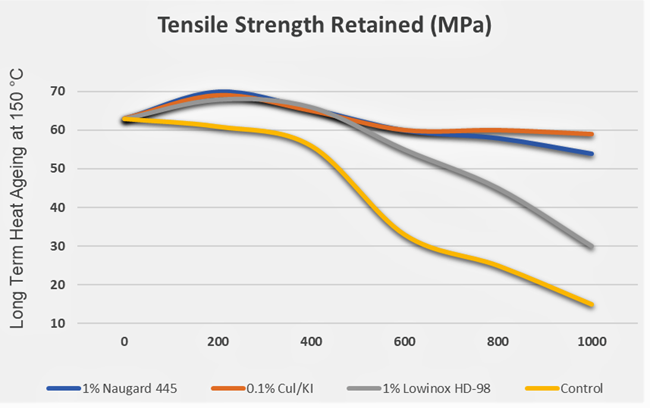 Tensile Strength Retained